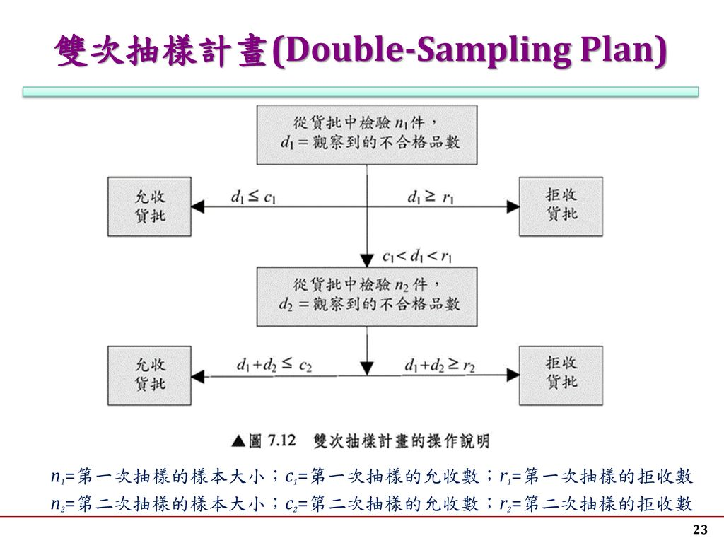 雙次抽樣計畫(Double-Sampling Plan)