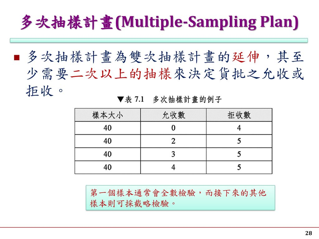 多次抽樣計畫(Multiple-Sampling Plan)