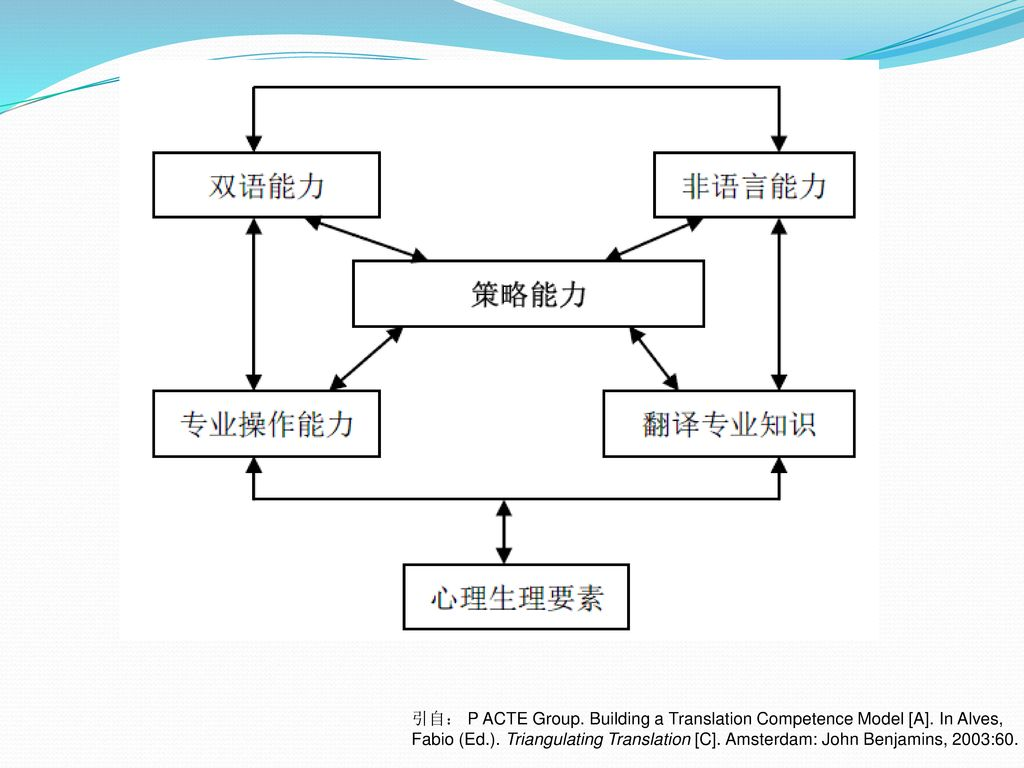 引自: P ACTE Group. Building a Translation Competence Model [A]