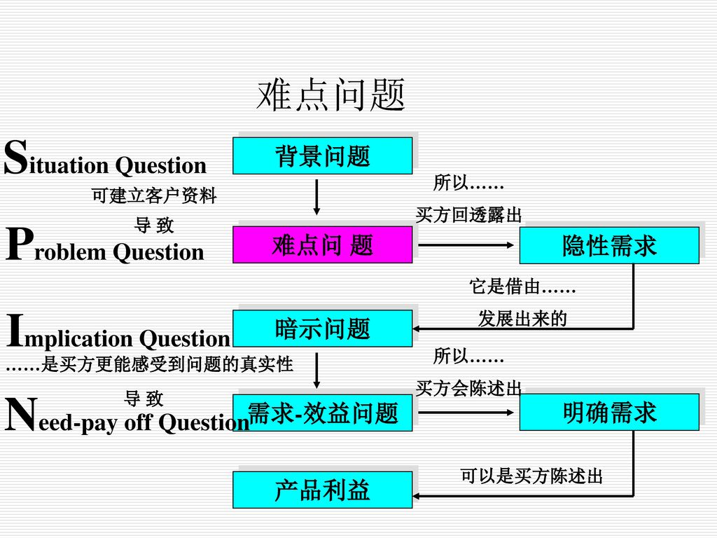 Situation Question Problem Question Implication Question