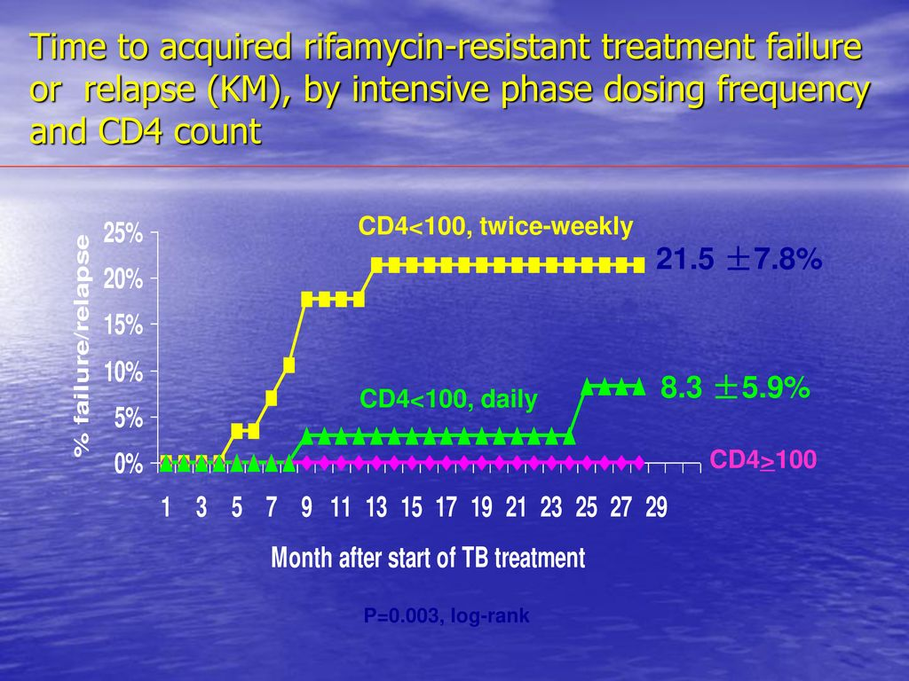 Time to acquired rifamycin-resistant treatment failure or relapse (KM), by intensive phase dosing frequency and CD4 count