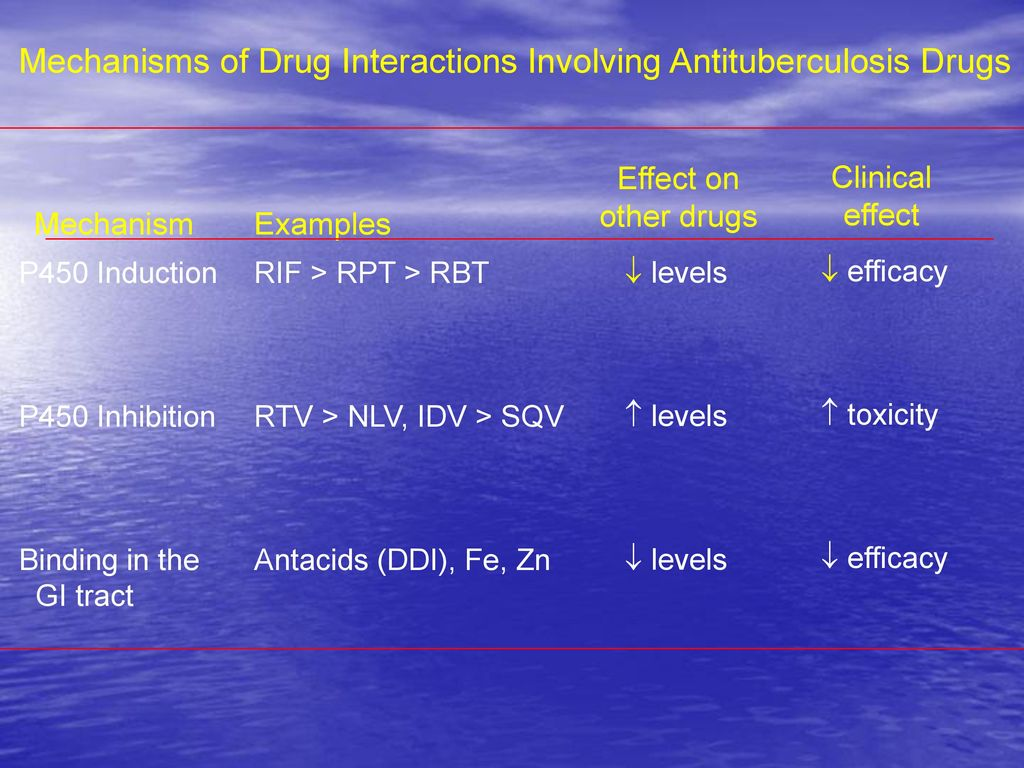 Mechanisms of Drug Interactions Involving Antituberculosis Drugs