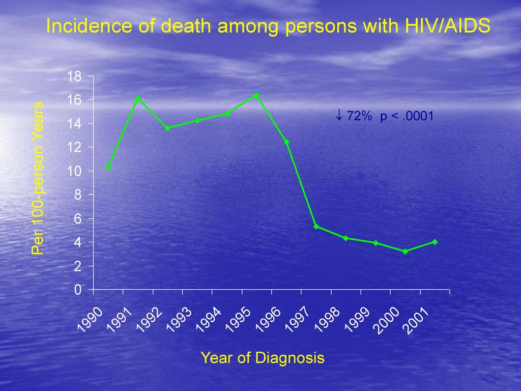 Incidence of death among persons with HIV/AIDS