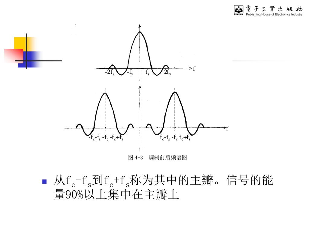 数字幅移键控ASK (Amplitude Shift Keying)