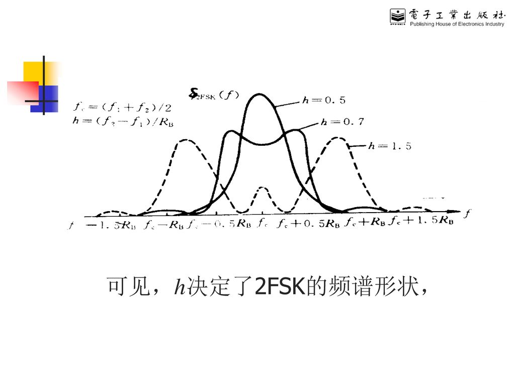 数字频移键控FSK (Frequency Shift Keying)