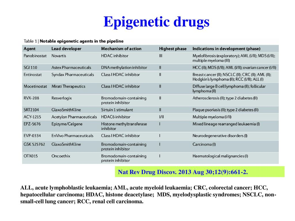 Epigenetic drugs Nat Rev Drug Discov Aug 30;12(9):661-2.