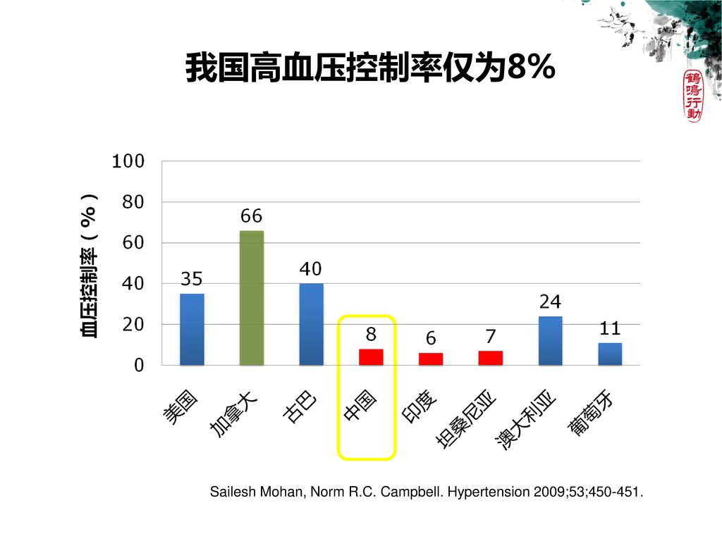 我国高血压控制率仅为8% Sailesh Mohan, Norm R.C. Campbell. Hypertension 2009;53;
