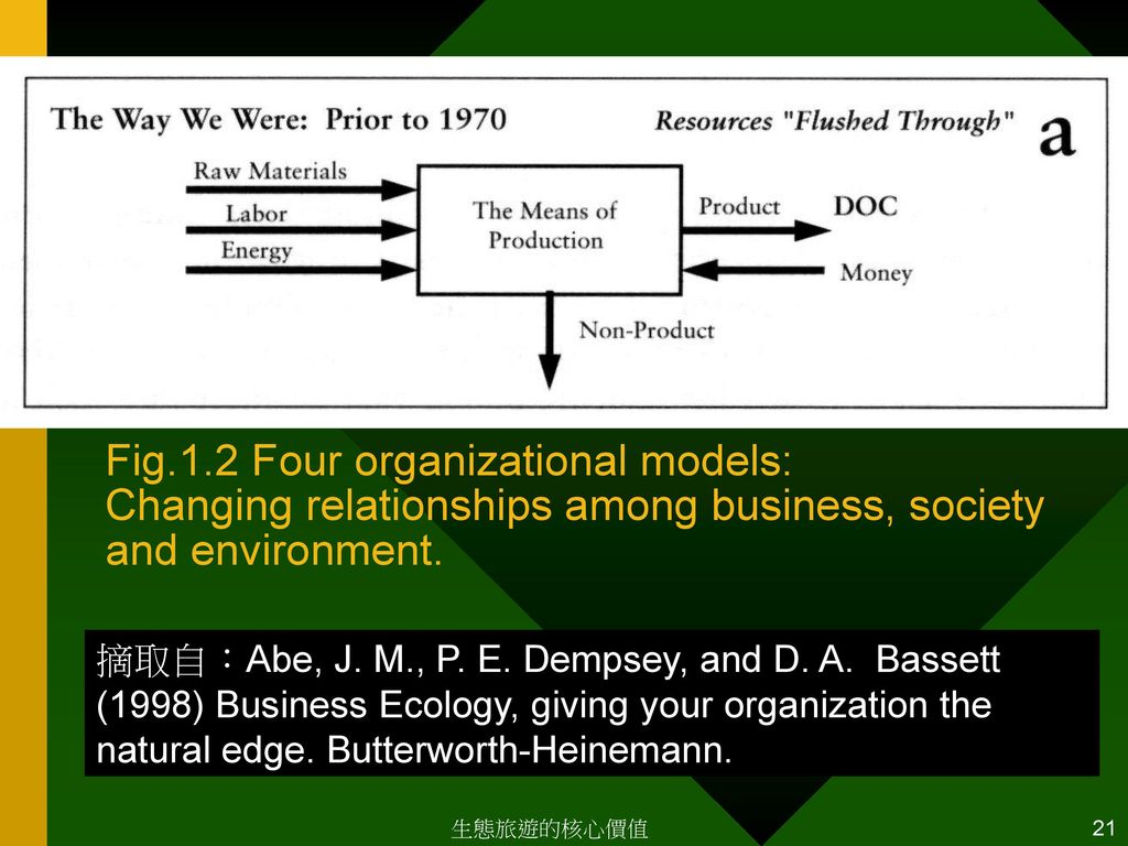 Fig.1.2 Four organizational models: Changing relationships among business, society and environment.