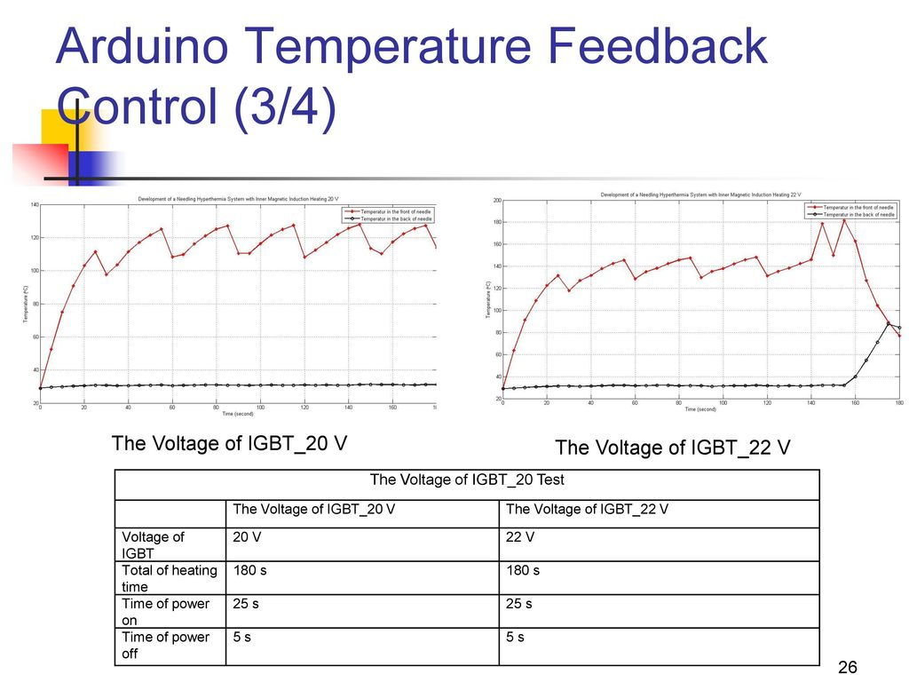 Arduino Temperature Feedback Control (3/4)