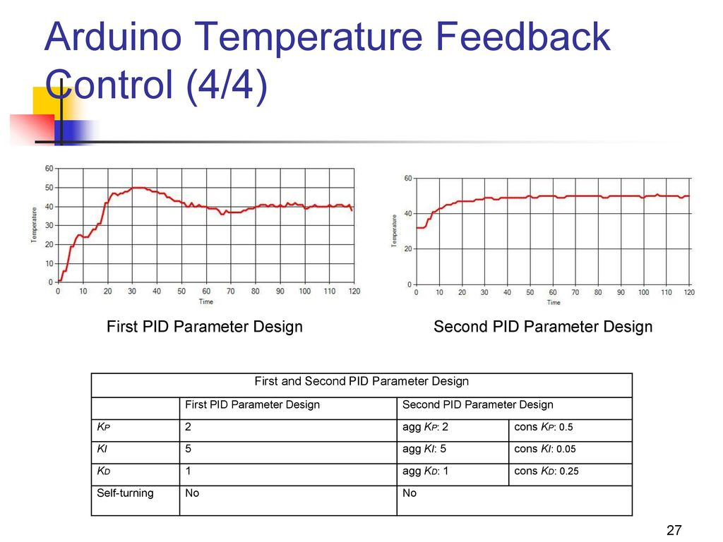 Arduino Temperature Feedback Control (4/4)