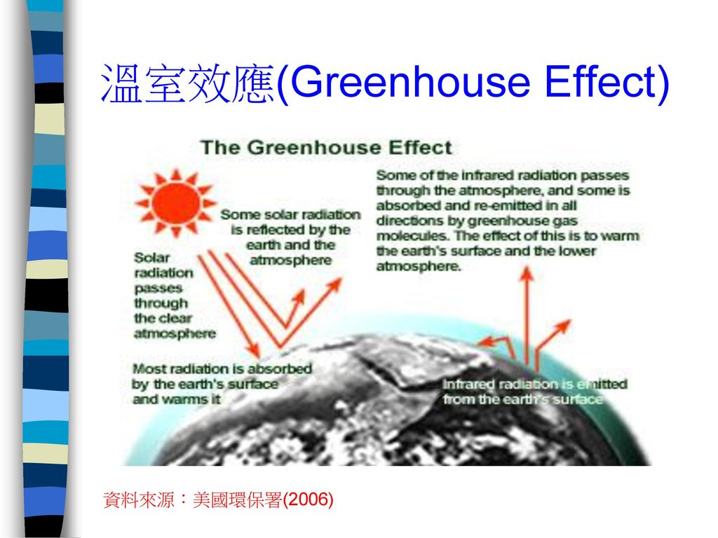 溫室效應(Greenhouse Effect)