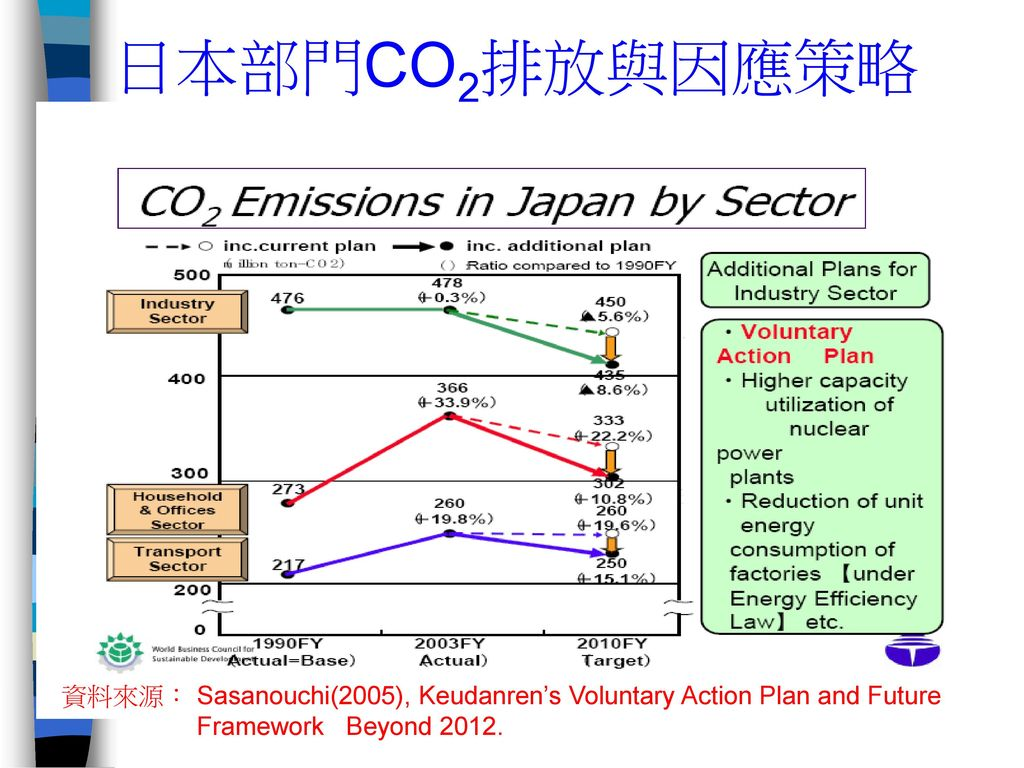 日本部門CO2排放與因應策略 資料來源: Sasanouchi(2005), Keudanren's Voluntary Action Plan and Future.