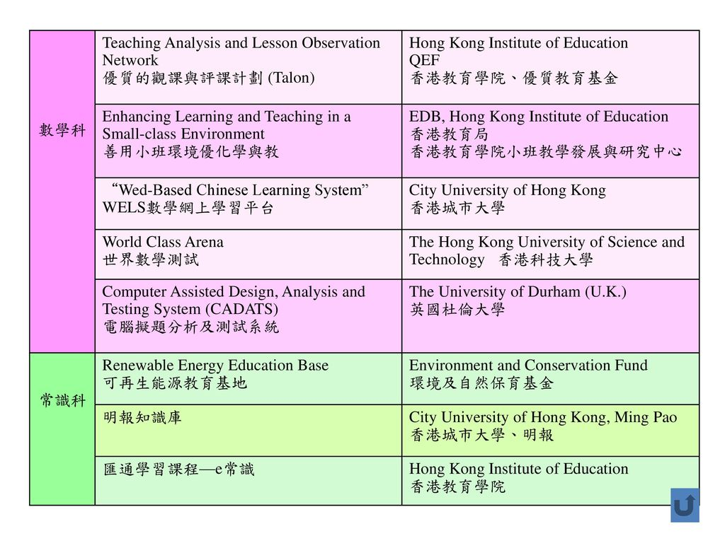 數學科 Teaching Analysis and Lesson Observation Network. 優質的觀課與評課計劃 (Talon) Hong Kong Institute of Education.