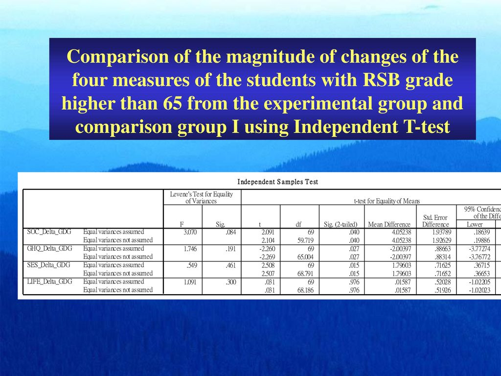 Comparison of the magnitude of changes of the four measures of the students with RSB grade higher than 65 from the experimental group and comparison group I using Independent T-test