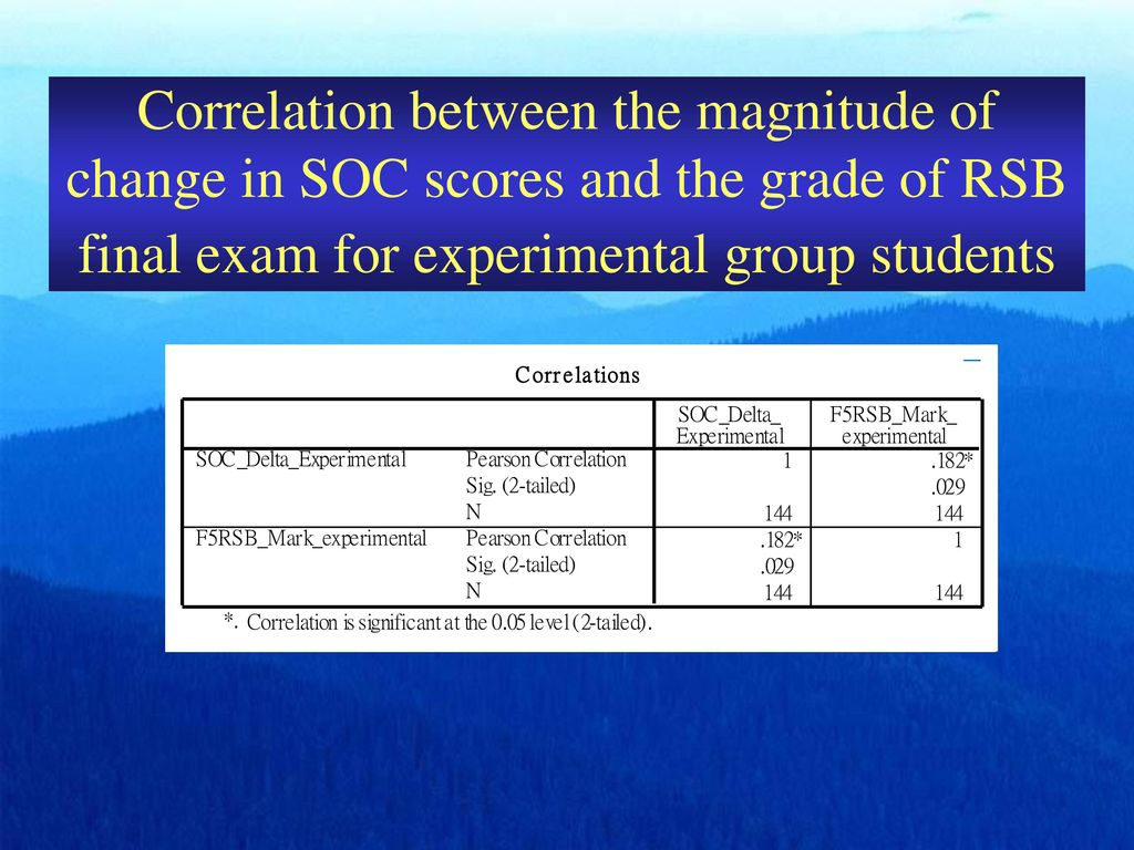 Correlation between the magnitude of change in SOC scores and the grade of RSB final exam for experimental group students