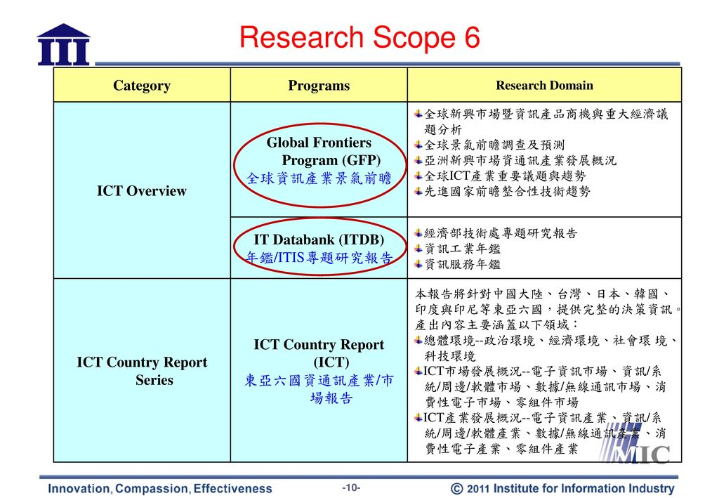 Research Scope 7 Category Programs Research Domain