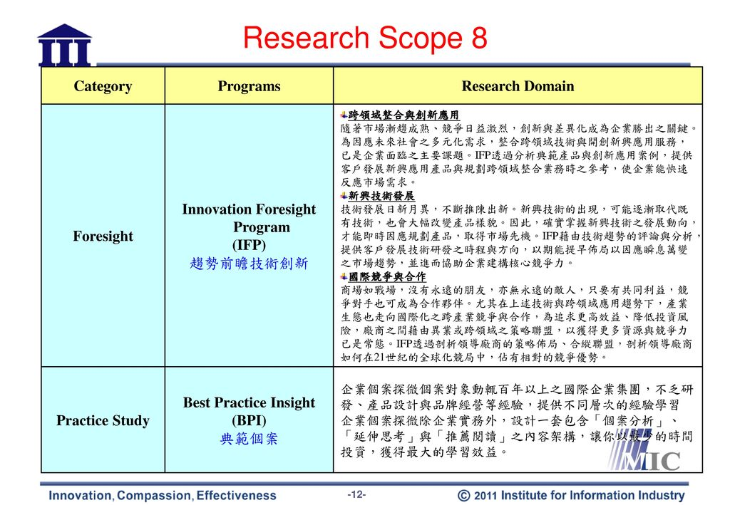 Research Scope 9 Category Programs Research Domain Components