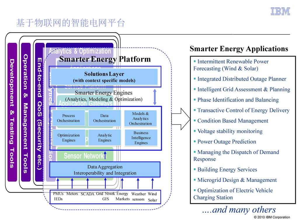 ….and many others 基于物联网的智能电网平台 Smarter Energy Applications