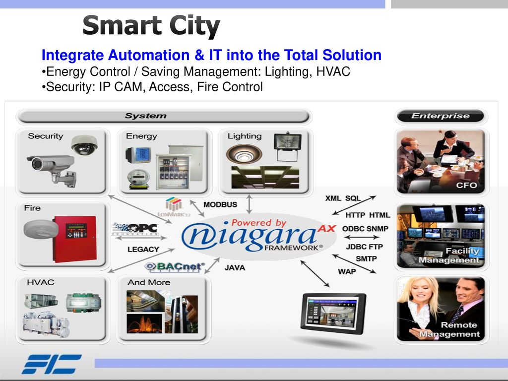 Smart City Integrate Automation & IT into the Total Solution