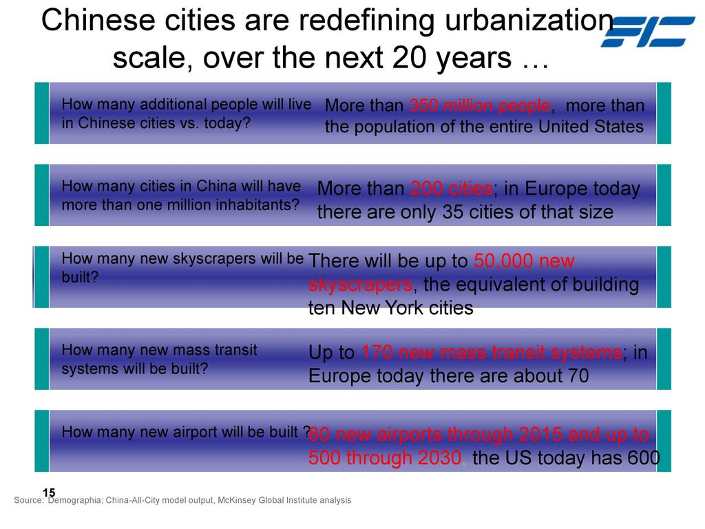 Chinese cities are redefining urbanization scale, over the next 20 years …