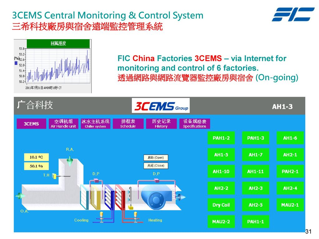 3CEMS Central Monitoring & Control System 三希科技廠房與宿舍遠端監控管理系統