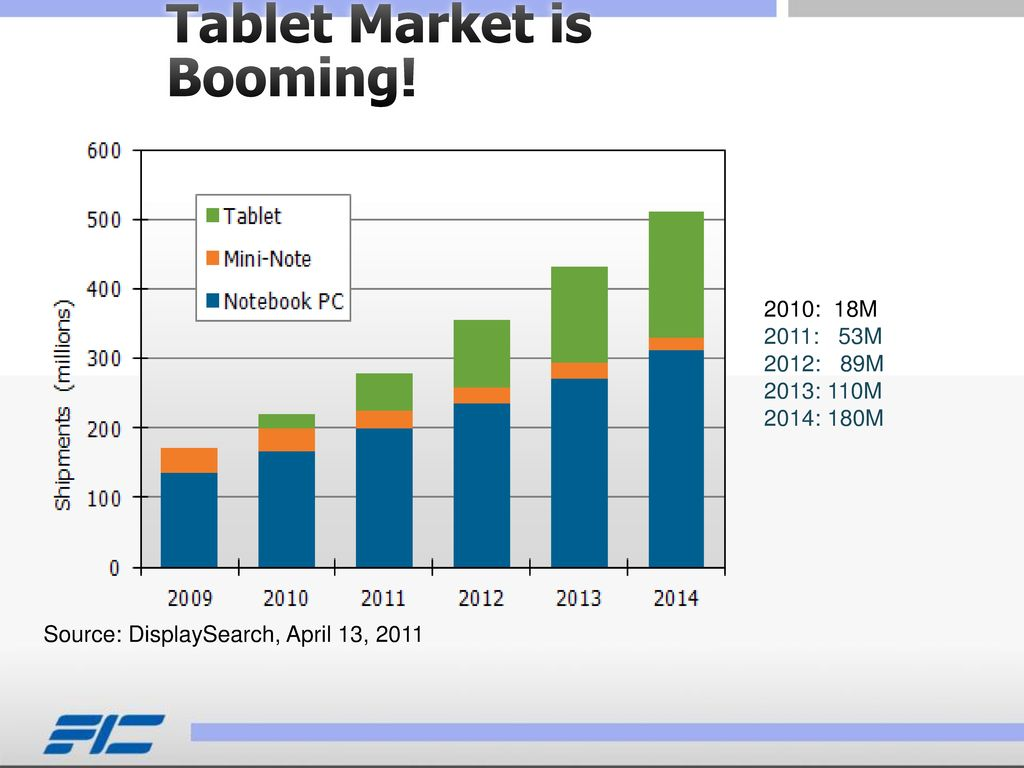 Tablet Market is Booming!