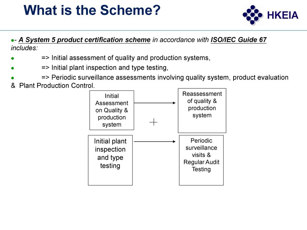 What is the Scheme - A System 5 product certification scheme in accordance with ISO/IEC Guide 67 includes: