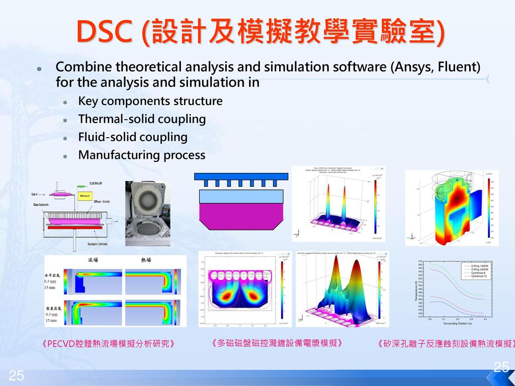 DSC (設計及模擬教學實驗室) Combine theoretical analysis and simulation software (Ansys, Fluent) for the analysis and simulation in.