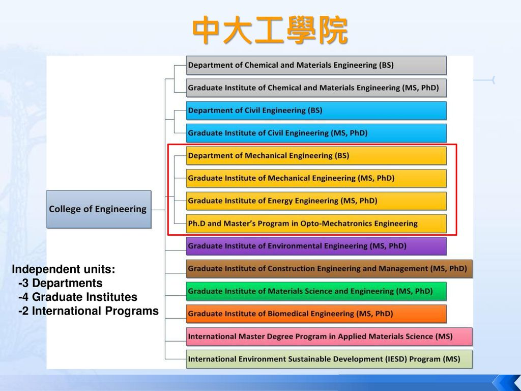 中大工學院 Independent units: -3 Departments -4 Graduate Institutes