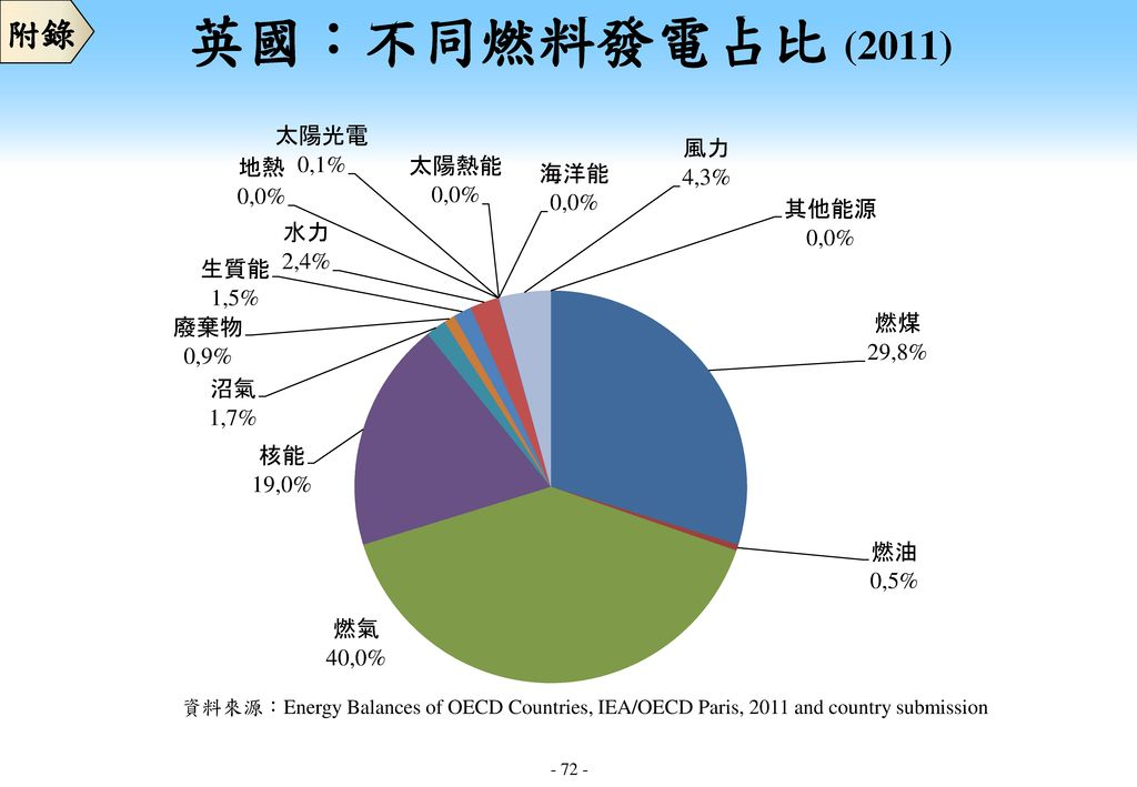 附錄 英國:不同燃料發電占比 (2011) 資料來源:Energy Balances of OECD Countries, IEA/OECD Paris, 2011 and country submission.