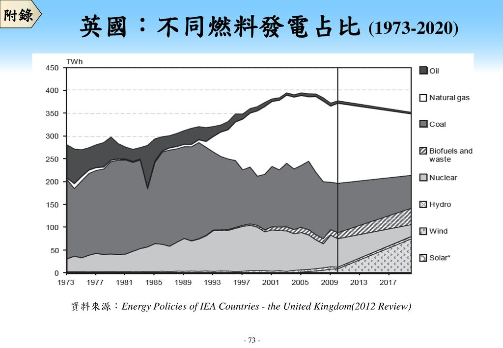 附錄 英國:不同燃料發電占比 ( ) 資料來源:Energy Policies of IEA Countries - the United Kingdom(2012 Review)