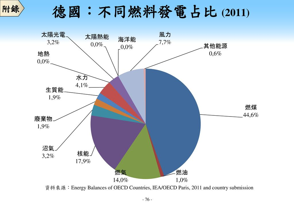 附錄 德國:不同燃料發電占比 (2011) 資料來源:Energy Balances of OECD Countries, IEA/OECD Paris, 2011 and country submission.