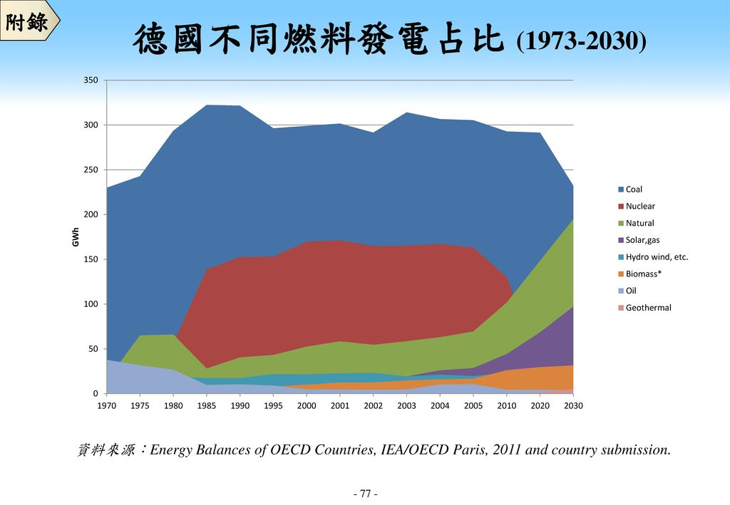 附錄 德國不同燃料發電占比 ( ) 資料來源:Energy Balances of OECD Countries, IEA/OECD Paris, 2011 and country submission.