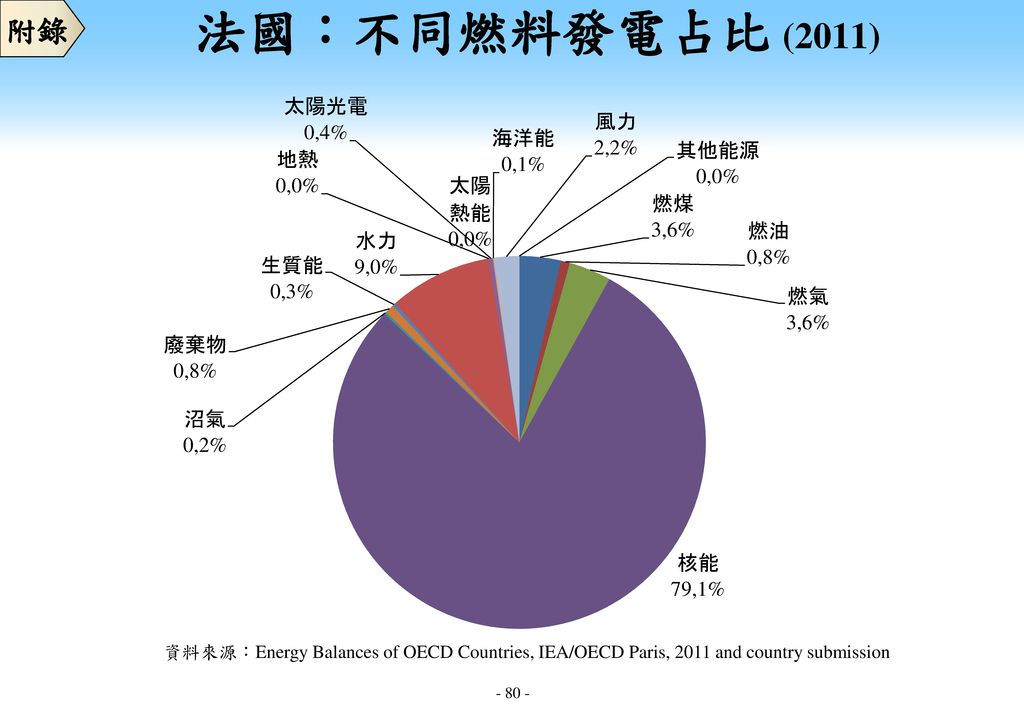 附錄 法國:不同燃料發電占比 (2011) 資料來源:Energy Balances of OECD Countries, IEA/OECD Paris, 2011 and country submission.