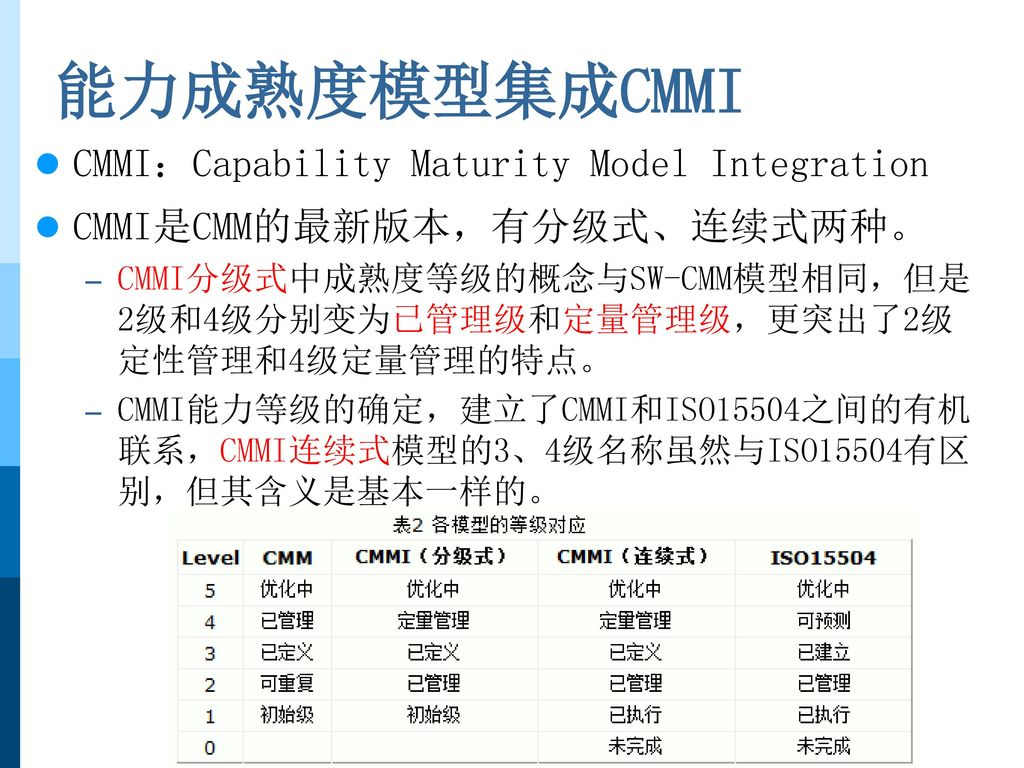 能力成熟度模型集成CMMI CMMI:Capability Maturity Model Integration