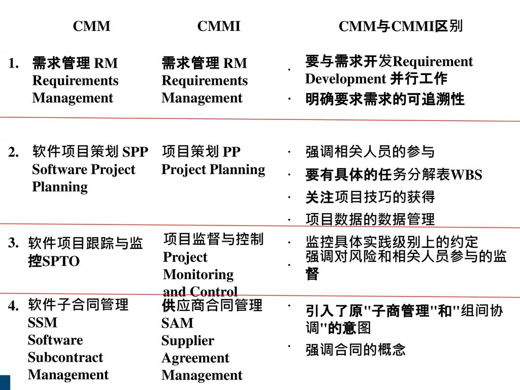 CMM CMMI. CMM与CMMI区别. 1. 需求管理 RM Requirements Management. 需求管理 RM Requirements Management. ·