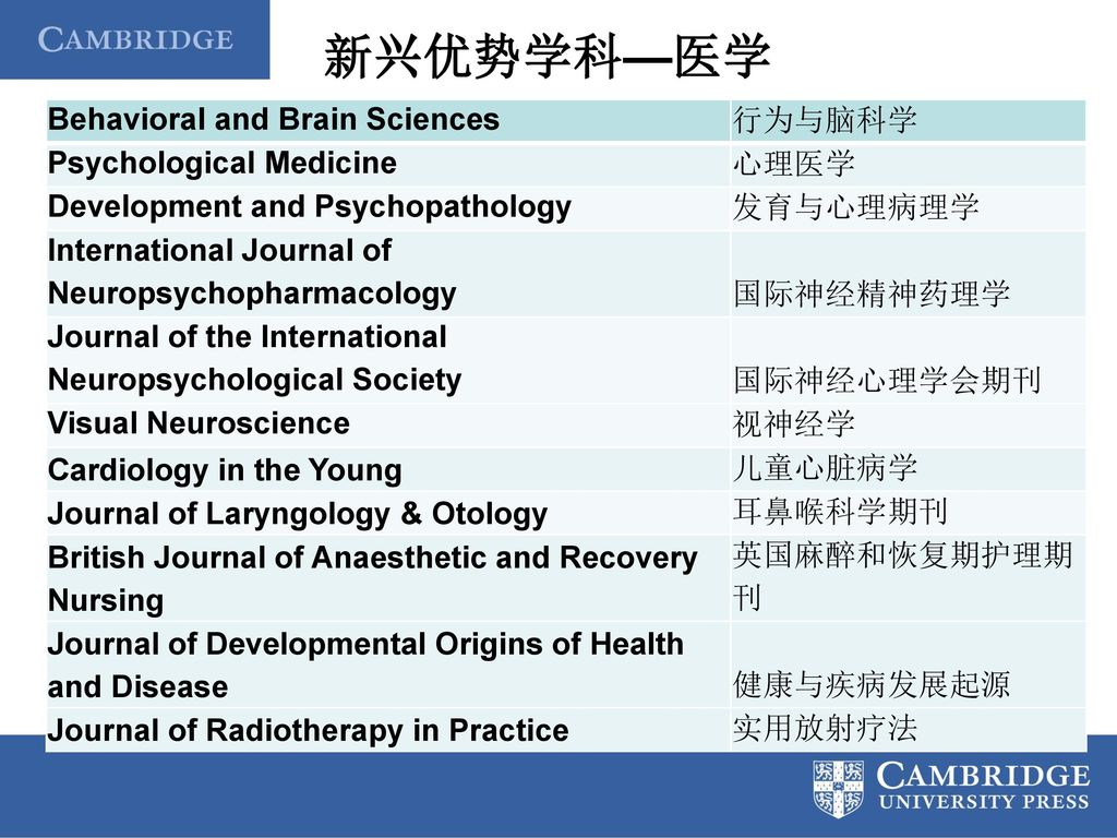 新兴优势学科—医学 Behavioral and Brain Sciences 行为与脑科学 Psychological Medicine