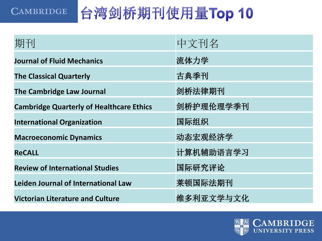 台湾剑桥期刊使用量Top 10 期刊 中文刊名 Journal of Fluid Mechanics 流体力学