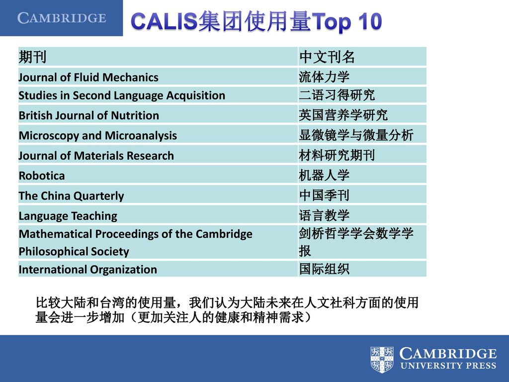 CALIS集团使用量Top 10 期刊 中文刊名 Journal of Fluid Mechanics 流体力学