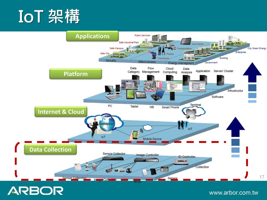 IoT 架構 Applications Platform Internet & Cloud Data Collection