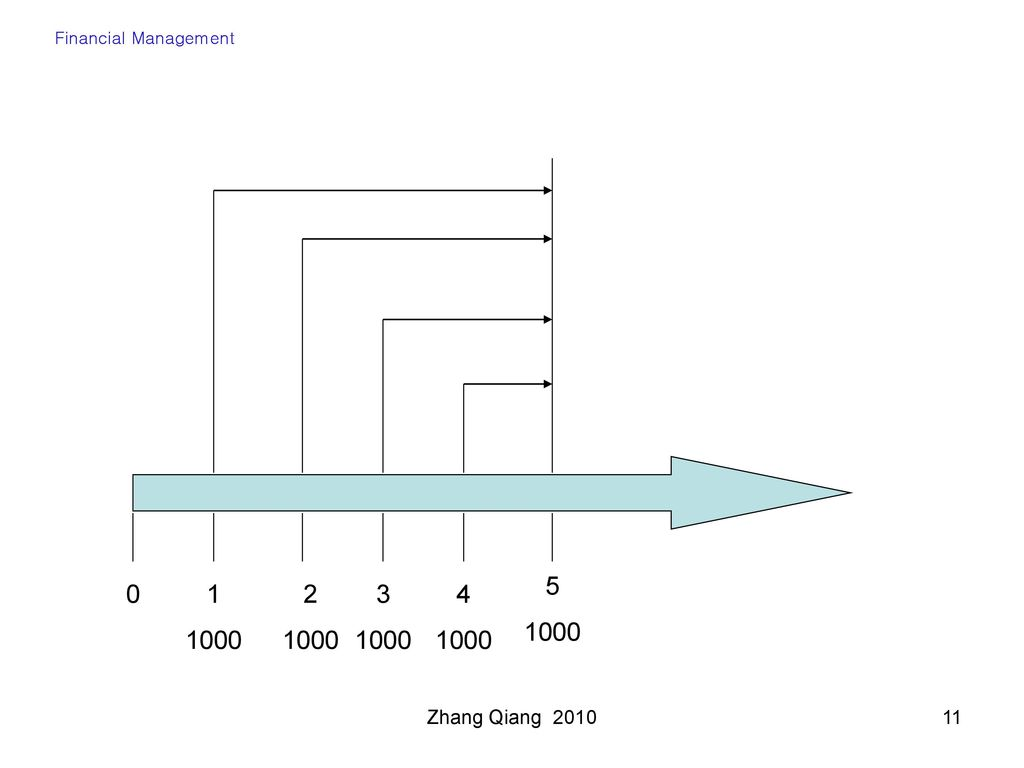 Financial Management Zhang Qiang 2010