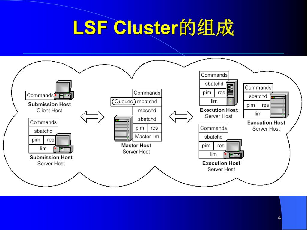 LSF Cluster的组成