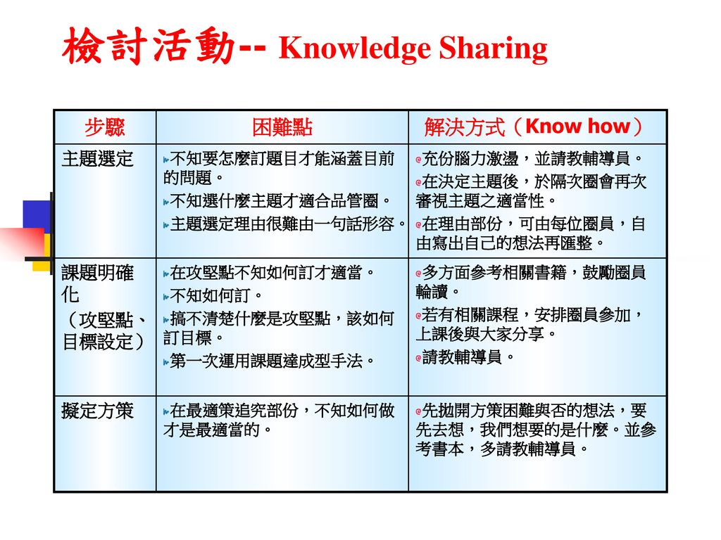 檢討活動-- Knowledge Sharing