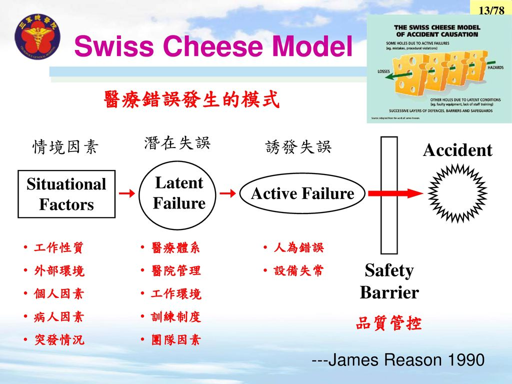 Swiss Cheese Model 醫療錯誤發生的模式 Accident Safety Barrier 潛在失誤