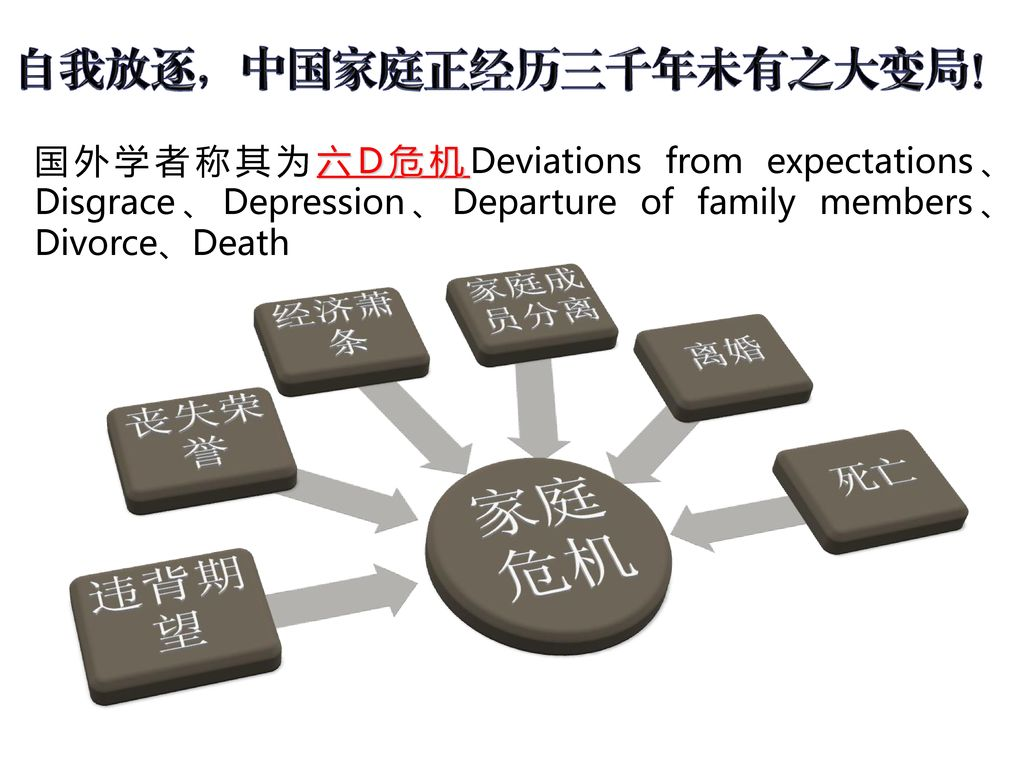 国外学者称其为六D危机Deviations from expectations、Disgrace、Depression、Departure of family members、Divorce、Death