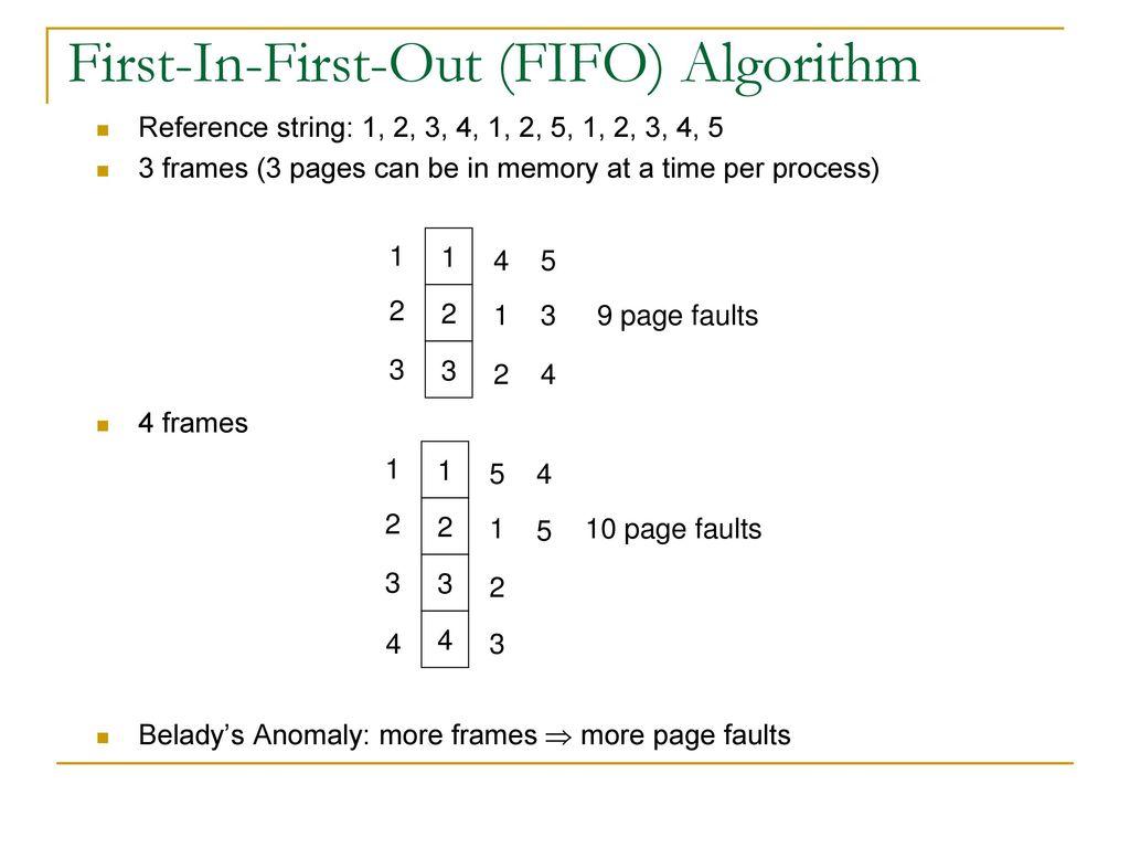 CHAPTER 9 虛擬記憶體管理9.2 分頁需求9.3 寫入時複製9.4