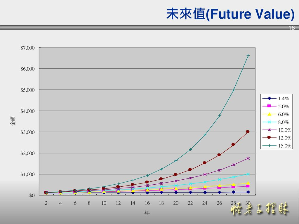 未來值(Future Value)