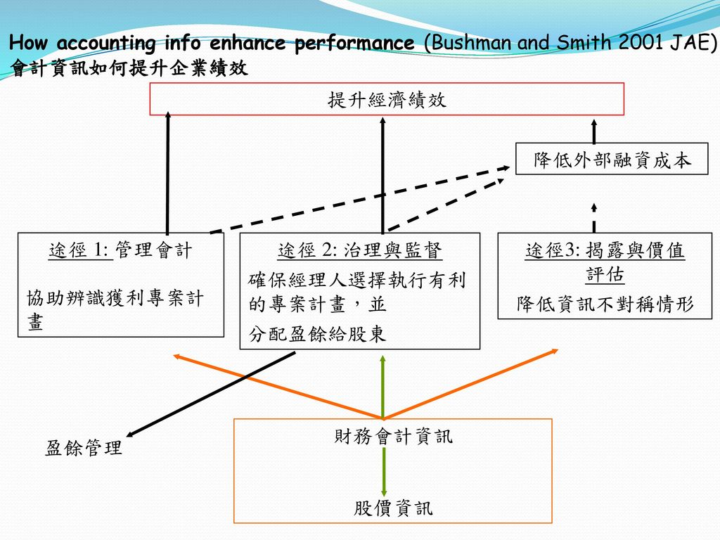 How accounting info enhance performance (Bushman and Smith 2001 JAE) 會計資訊如何提升企業績效