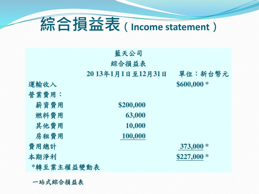綜合損益表(Income statement)