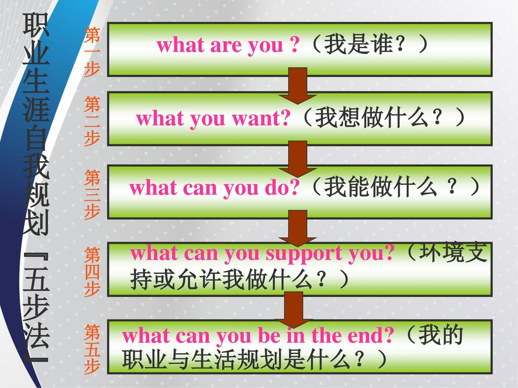 what can you do (我能做什么 ?)